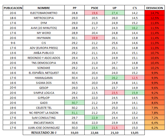 26J  Comparativa de encuestas y estimaciones para el 26-J. – Electomanía f5146bfe331