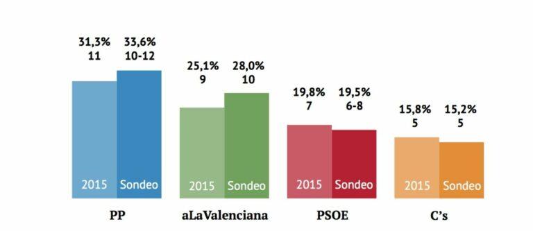 Valencia Plaza para Generales en la CV: el PP sigue líder. A la Valenciana arrasa en Castellón.