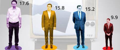 DYM sobre el debate a cuatro: gana Iglesias. Rajoy, el más beneficiado.