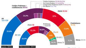 Celeste-tel: Unidos Podemos, el que más sube en la última semana.