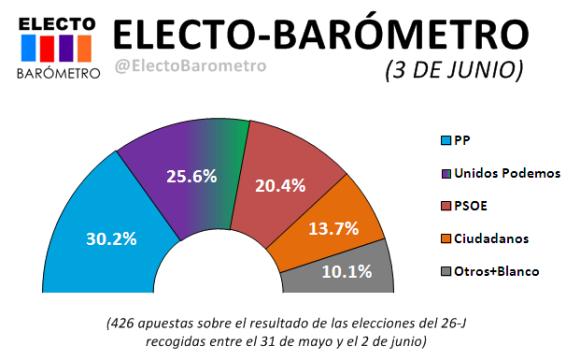 electobarometro 3 de junio