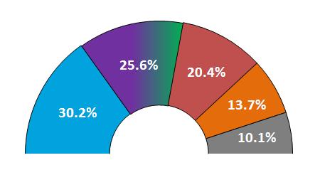 ELECTO-BARÓMETRO (3 de junio): El PSOE tendrá que elegir entre PP y Unidos Podemos