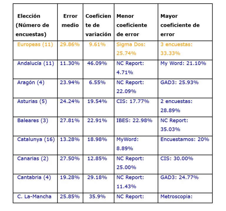 Balance de la Demoscopia en el nuevo ciclo (II): Precisión por tipo de elección.
