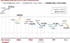 estimacion_voto_catalunya_cas