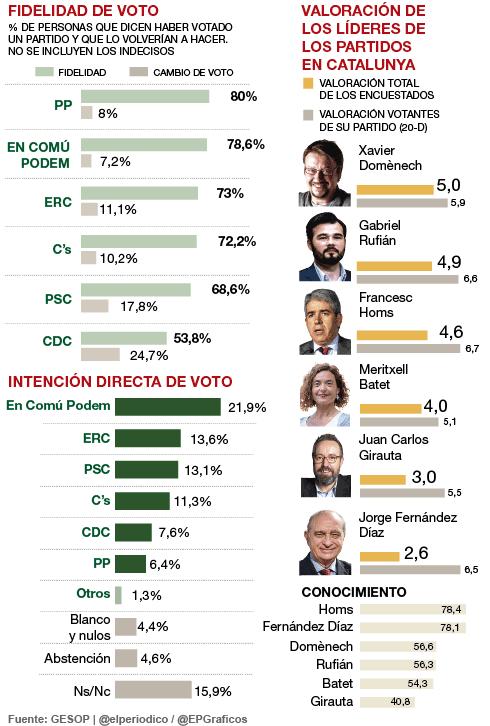 GESOP para generales en Catalunya: ECP repetirá victoria y Ciudadanos superará a una CDC en caída libre.