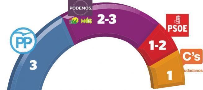 IBES Baleares para generales: Unidos Podemos se disputa el tercer escaño por 5000 votos.