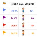 index 350 2206