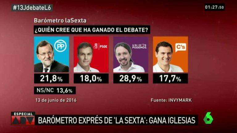 Invymark sobre el debate a cuatro: Iglesias arrasa en todos los bloques, Rajoy segundo.