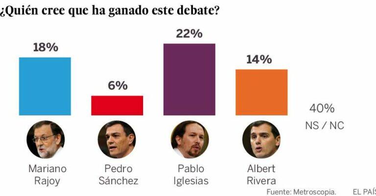 Metroscopia sobre el debate a cuatro: otra encuesta que confirma la victoria de Iglesias.