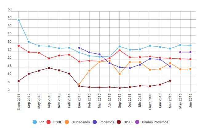 Cadena Ser: Unidos Podemos roza los 90 escaños, el PSOE los 80.