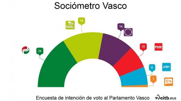 sociometro-vasco-2016-junio_foto610x342