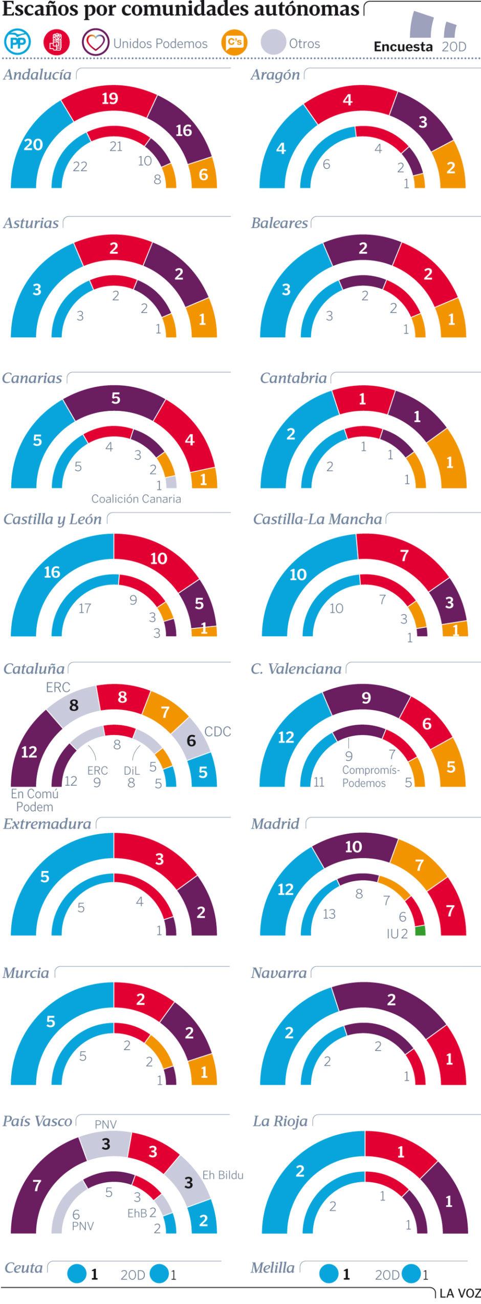 sondaxeComunidades