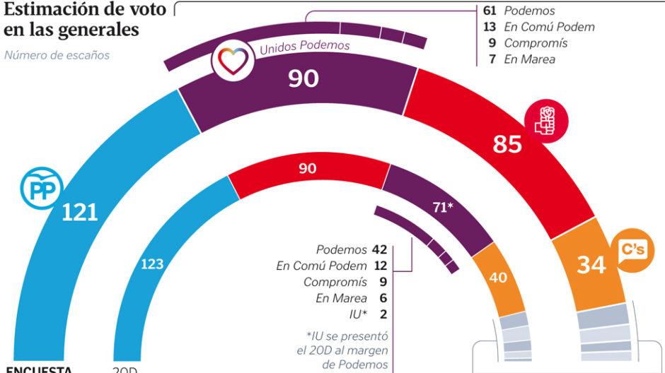 sondaxeEspaña