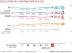 traking_estimacion_voto_18_cas