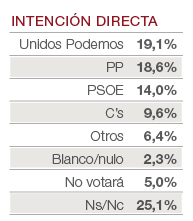 traking_voto_directo_15_cas
