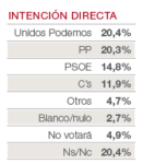 traking_voto_directo_18_cas