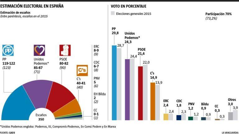 GAD3 para La Vanguardia: otra más que confirma el sorpasso.