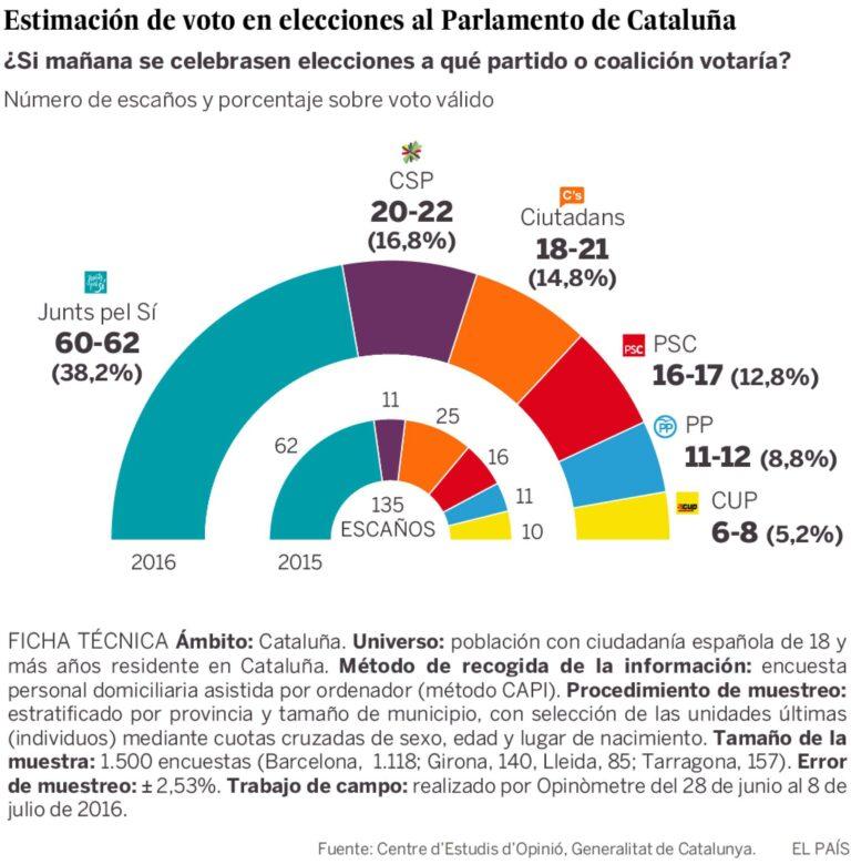 CEO para Cataluña: CSP duplicaría sus escaños, el resto se mantiene. Más síes que noes a favor de la imdependencia.