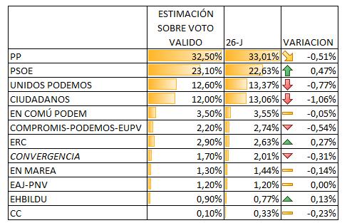 CIS postelectoral. Solo sube el PSOE – Electomanía ebbfcdabe6a