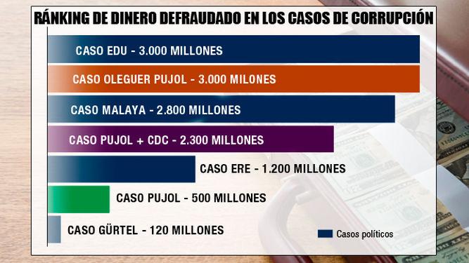Dos gr ficos de la corrupci n en espa a electoman a - Casos de corrupcion en espana actuales ...