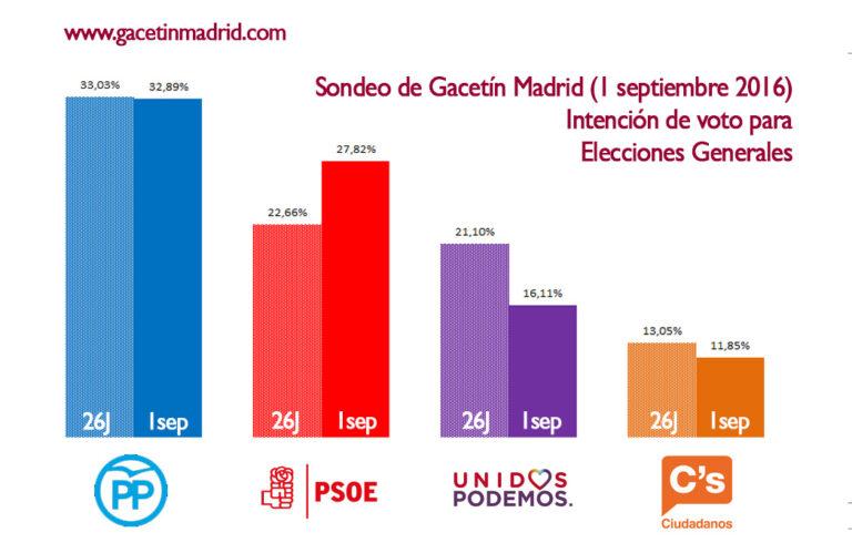 Gacetín de Madrid: Gran subida del PSOE