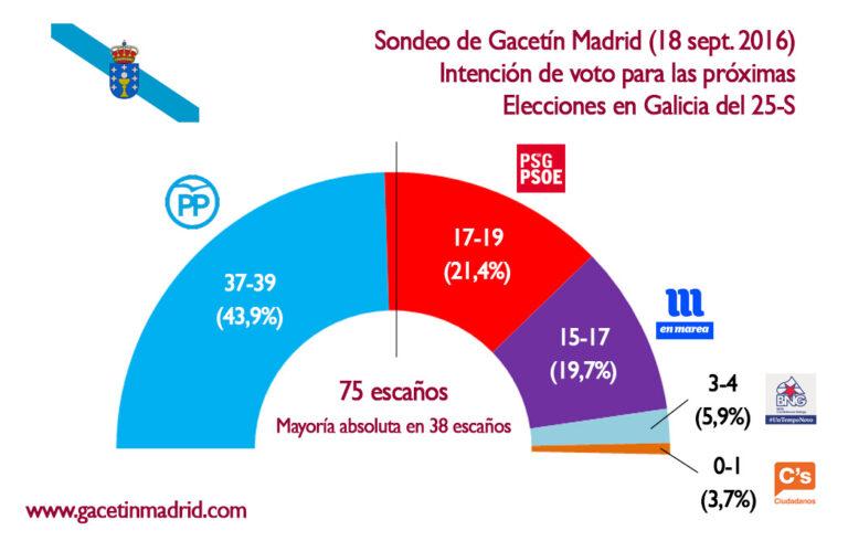 Gacetín de Madrid para Galicia da al PSDeG por encima de En Marea