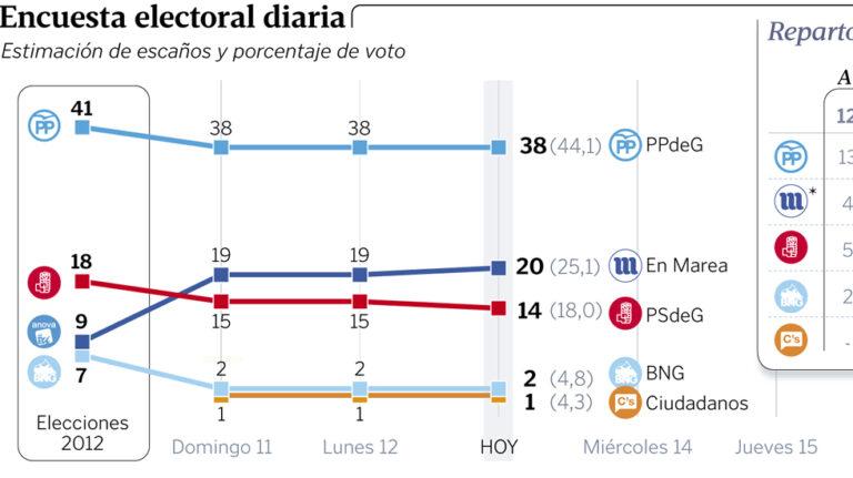 Tracking diario Sondaxe 13/09: En Marea ganaría un escaño, el PSOE perdería otro y la nacionalista Ana Pontón se quedaría sin acta.