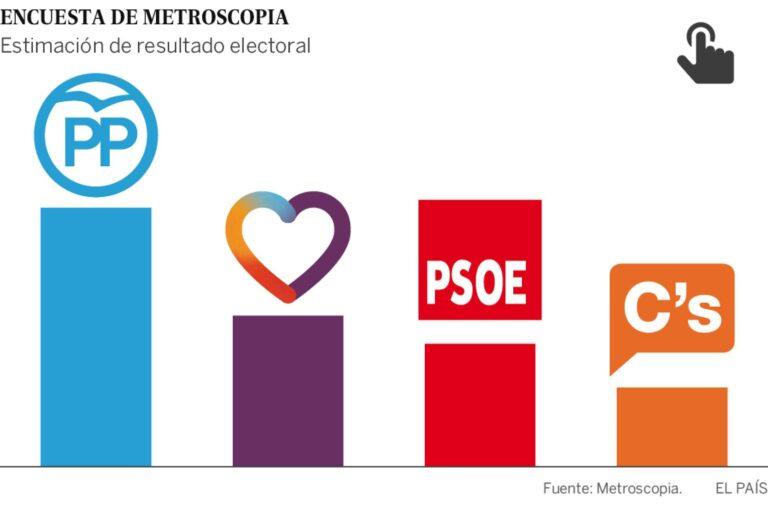 Metroscopia: PP y UP rentabilizan la caída de PSOE y C'S.