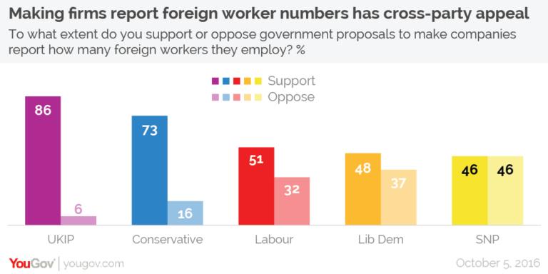 Sondeo UK: la mayoría de británicos apoya las listas de empleados extranjeros.