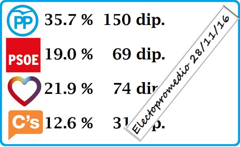 Electopromedio 28 de noviembre y análisis de la evolución del PP