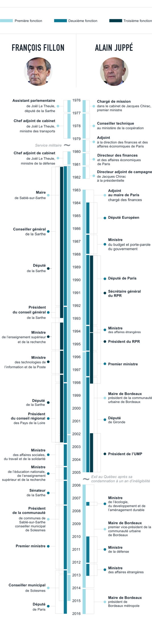 5038765_6_a58c_parcours-politique-de-fillon-et-juppe-cumul_0bb053e22890910a288d857df1819611