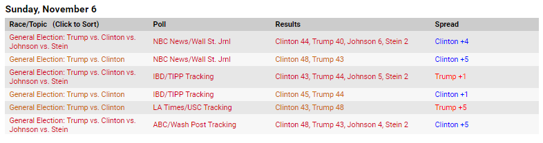 latest-polls