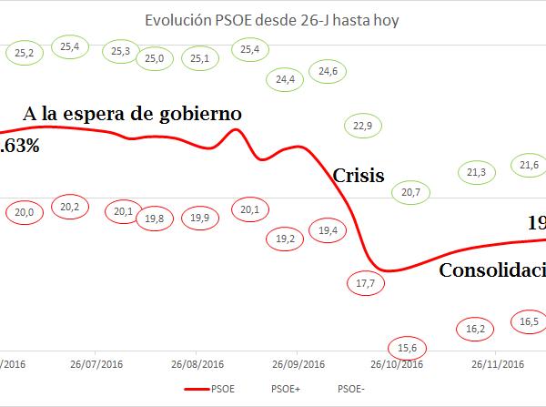 20162012psoe