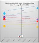 2016electopromedios