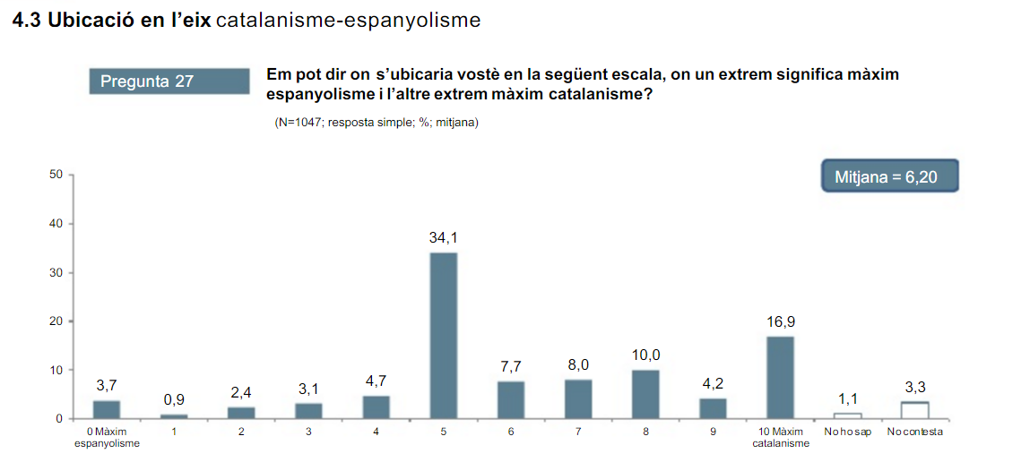 Ultimo CEO del año: Sigue la división catalana sobre la ...