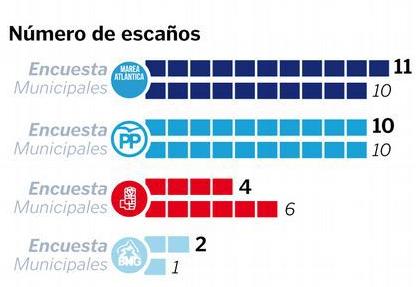 Sondaxe para municipales Coruña: Suben Marea, BNG y PP