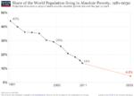 World-Poverty-1981-2030
