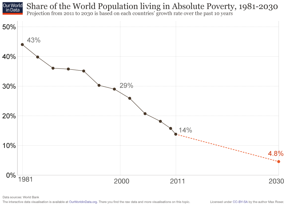 World-Poverty-1981-2030