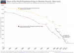 World-Poverty-Since-1820-750×535