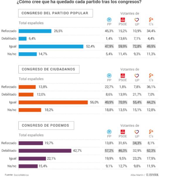 Partidos tras congresos