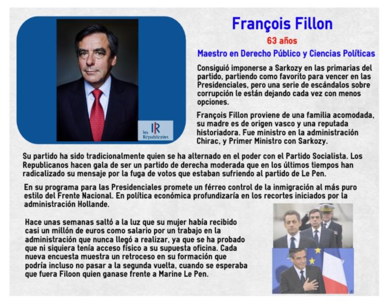Tracking Francia (18/4): Fillon aguanta el tercer puesto.
