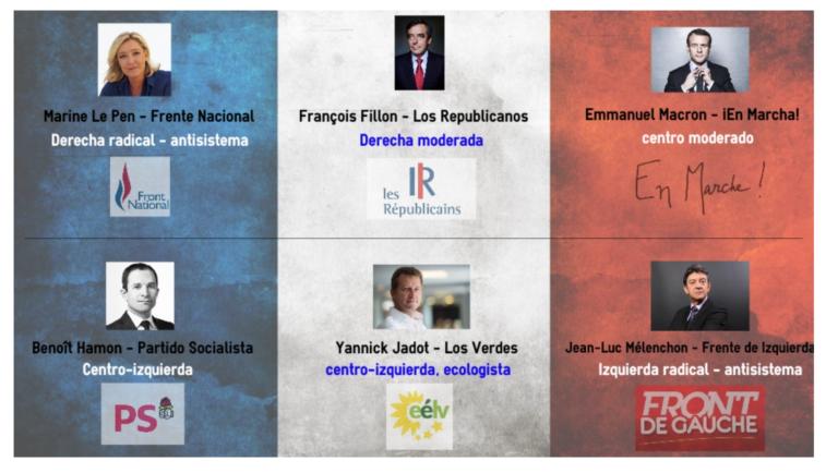 Francia 2017: estos son los candidatos, ¿quién será Presidente?
