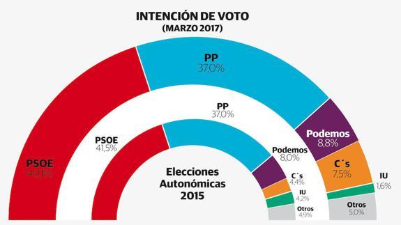 Extremadura: el PSOE gana pero perdería tres escaños, subidón de Ciudadanos.