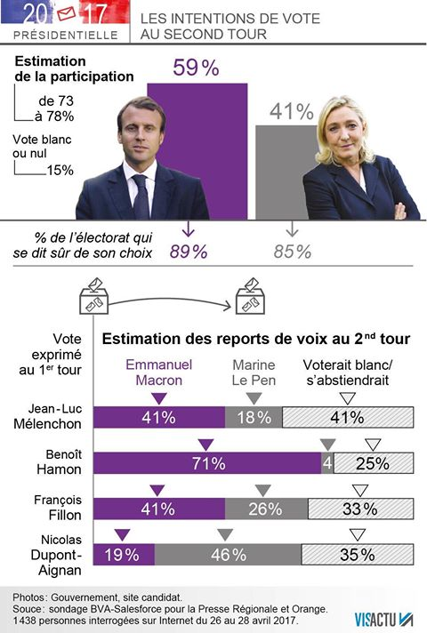 Francia: Le Pen recorta 6 puntos a Macron. Se ajusta la diferencia.