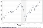 Dow-Jones-Industrial-Average-Last-10-Years-MacroTrends