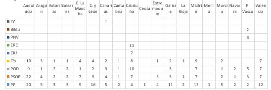 Estimación de voto y escaños Comunidades Autónomas