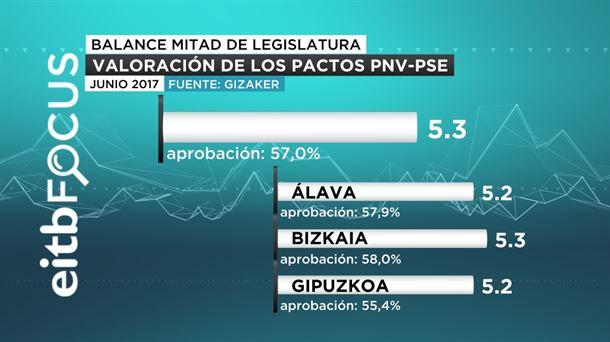 ETB para Juntas Generales en Euskadi: el PNV sigue subiendo.