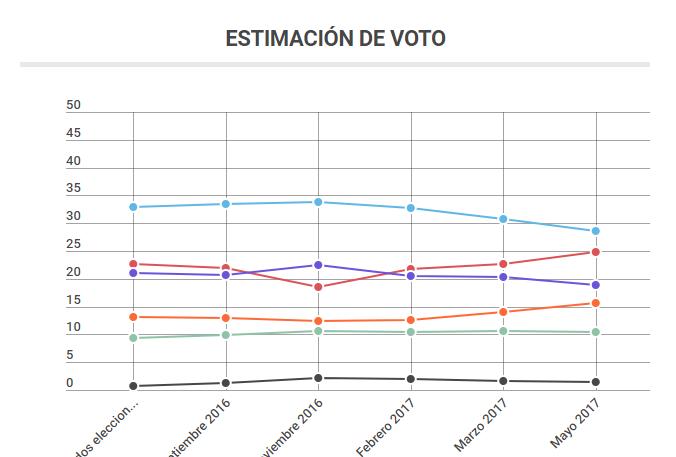 My Word para la Ser: El PSOE a cuatro puntos del PP