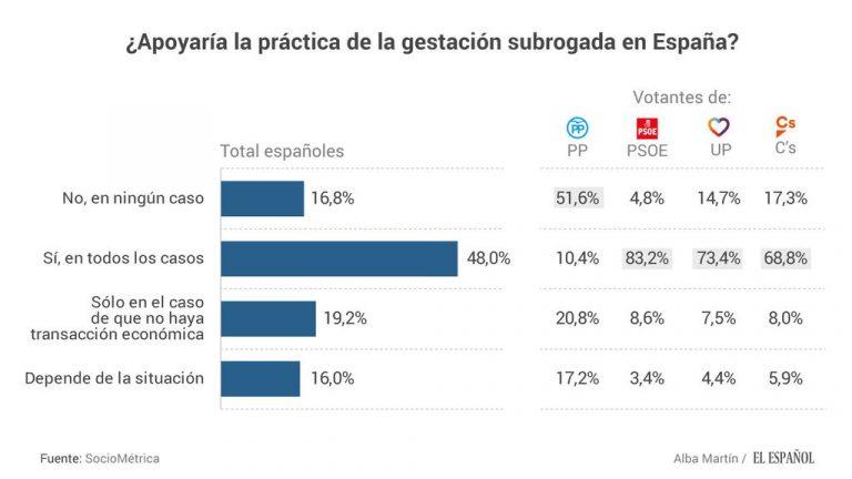 Gestacion subrogada: una mayoría de españoles, a favor de regularla.