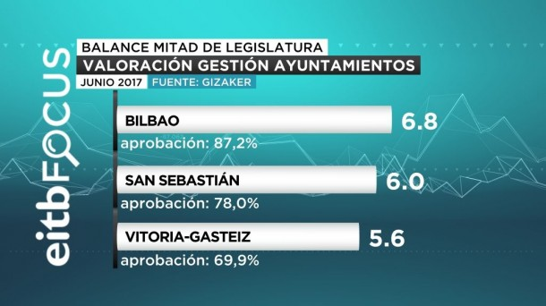 EiTB: un PNV en plena forma mejora resultados en Bilbao, Vitoria y Donostia.
